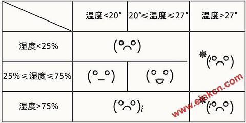 秒秒测E Ink屏幕温湿度计MHO-C201官网介绍,购买地址 业界新闻 第16张