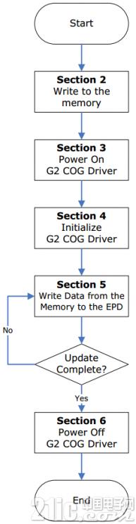 E Ink模块驱动原理与评测 开发板使用 转载自网络 产业共荣 第10张