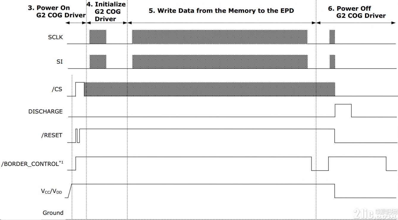 E Ink模块驱动原理与评测 开发板使用 转载自网络 产业共荣 第11张