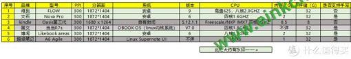 得到7.8寸电纸书一月余使用评测/使用报告/体验报告 电子墨水阅读器 第7张