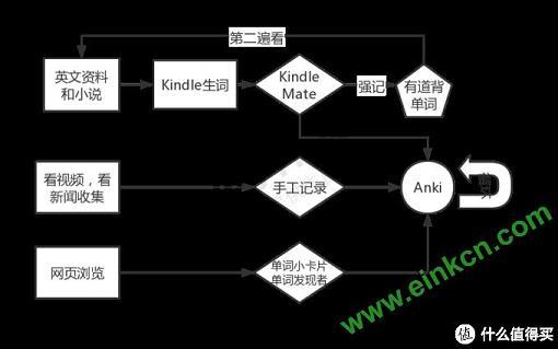 看英文除了Kindle一个能打的都没,兼论英语学习