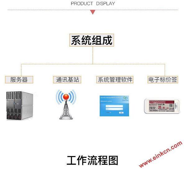 E Ink ESL电子货架标签效果展示 让超市商品价格随意变化  电子墨水屏标签 第9张