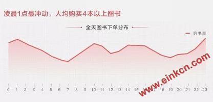 京东发布2019阅读报告 电子书销量同比增长超过140% 电子墨水屏新闻 第10张