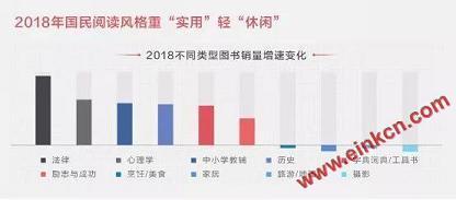 京东发布2019阅读报告 电子书销量同比增长超过140% 电子墨水屏新闻 第1张