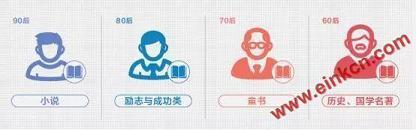 京东发布2019阅读报告 电子书销量同比增长超过140% 电子墨水屏新闻 第11张