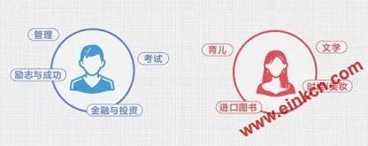 京东发布2019阅读报告 电子书销量同比增长超过140% 电子墨水屏新闻 第7张