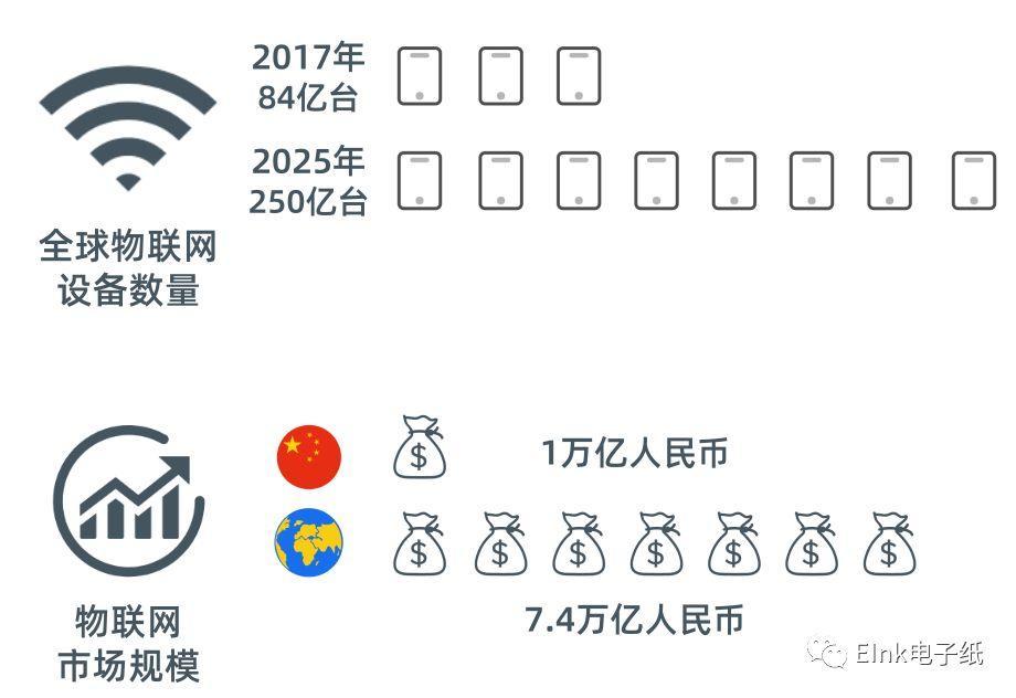 IoT打开万物互联的大门:物联网时代来临-低功耗电子墨水屏方案 墨水屏其他产品 第1张
