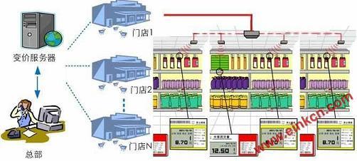 2.9寸E Ink电子货架标签超市商场电子价签系统 电子墨水屏标签 第3张