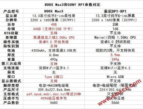 BOOX Max3和索尼RP1有什么不同?这可能是目前最全面的总结了
