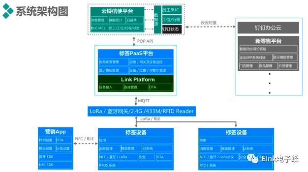 阿里云/E Ink/零零智能 强强联合!物联网显示将更新换代 显示看板 第3张
