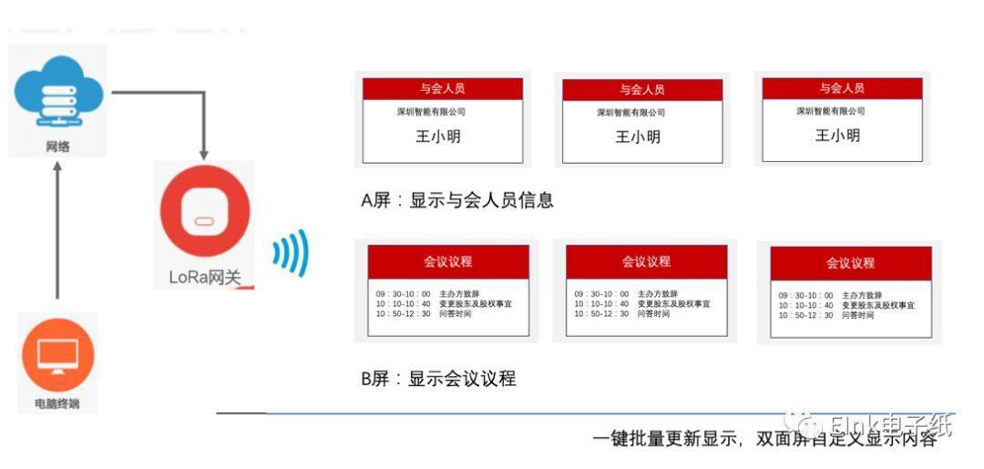 阿里云/E Ink/零零智能 强强联合!物联网显示将更新换代 显示看板 第1张