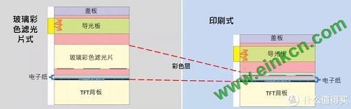 彩色电纸书的显示效果能有多好?| 图集