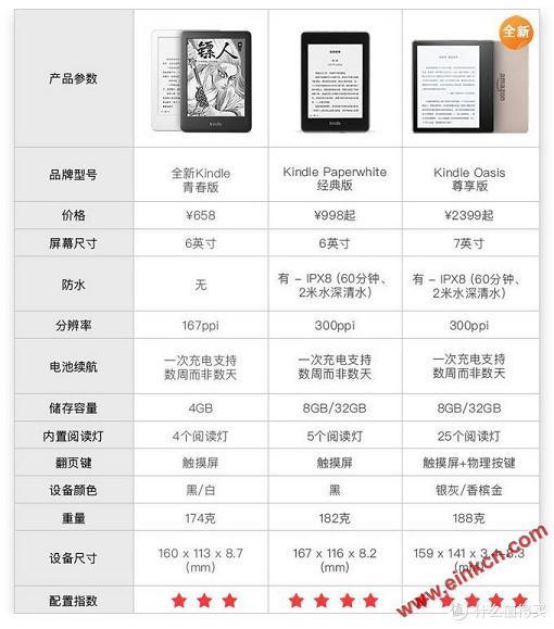 亚马逊Kindle Oasis 3测评,续航/前光/固件/浏览器体验