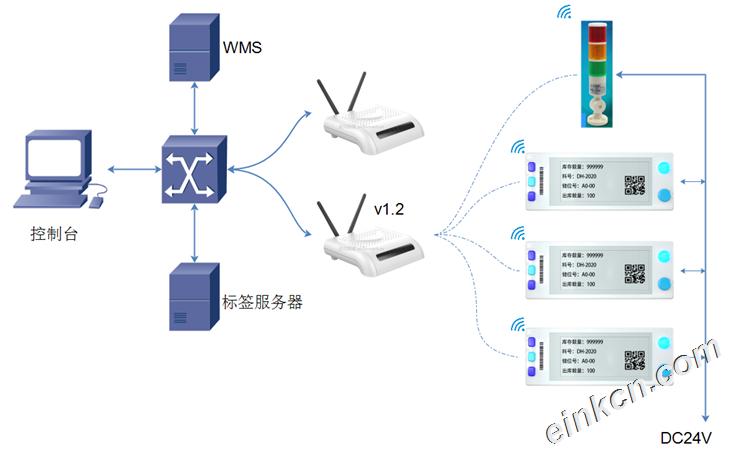 电子纸/墨水屏货架标签 - 用于库房WMS系统/智慧医疗系统/智能仓库 - 省电/高效