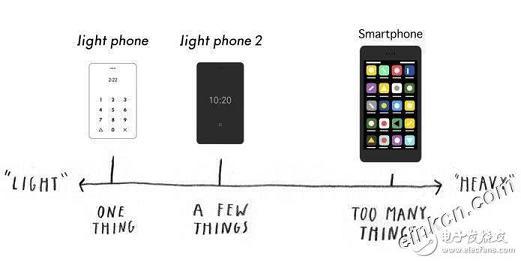Light Phone 2评测:小而美的外观还加了一块电子墨水屏
