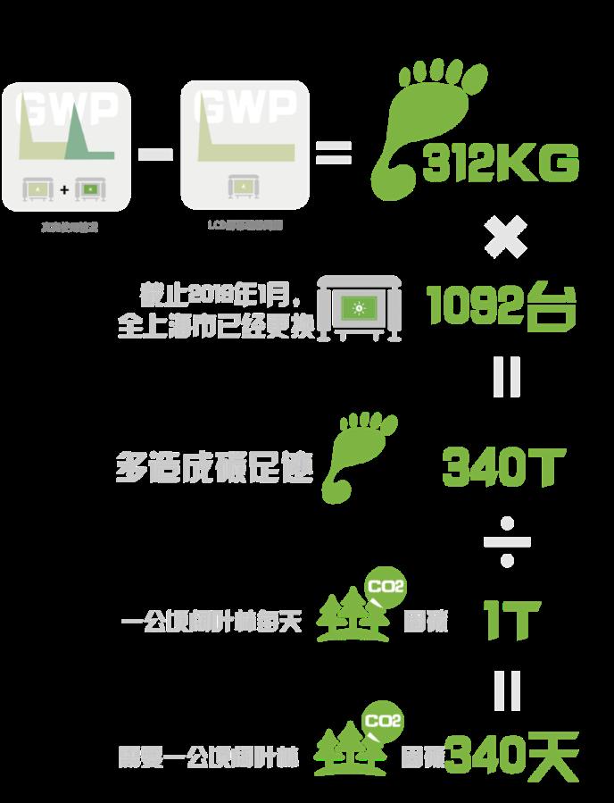公交站牌变电子墨水屏黑白,代价是什么?LCD与墨水屏技术的优缺点  第17张