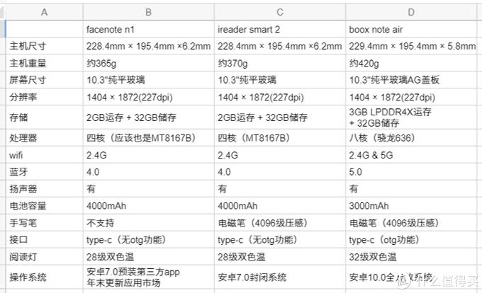 图4 自己整理的参数对比