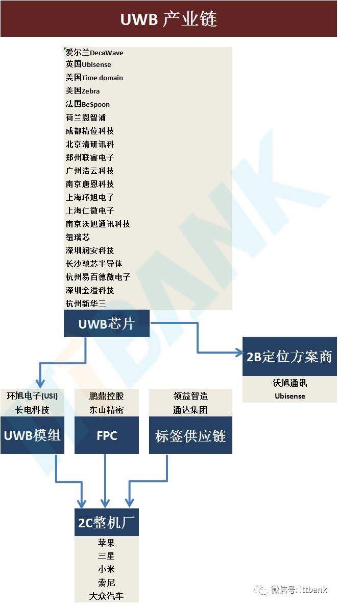 一文看懂UWB产业链及主要厂商