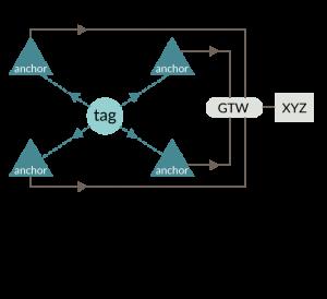 UWB:室内定位首选 - 非常准确地测量无线电信号的飞行时间,从而实现厘米精度的距离/位置测量