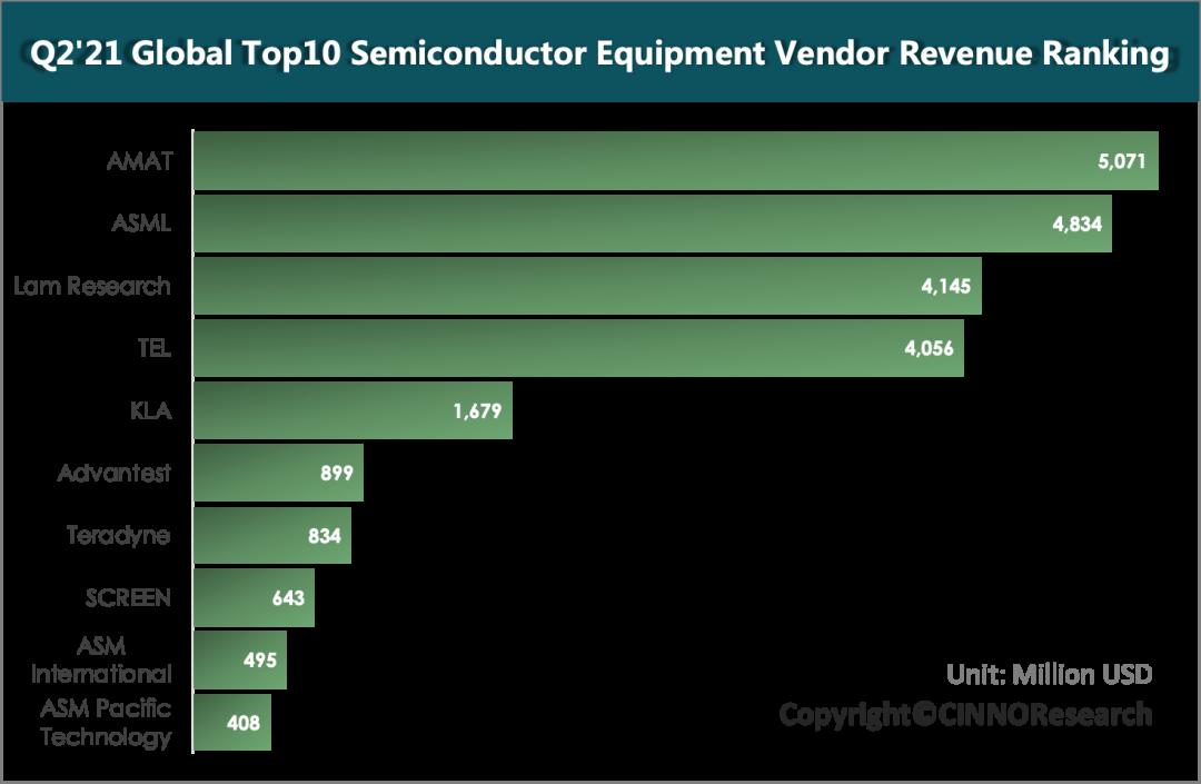 CINNO Research|Q2'21全球半导体设备厂商排名:Top10营收创历史新高,同比增长38%  EINK eink 川奇光电 元太科技 电子纸产业联盟 面板显示产能状况 半导体产能概述 第5张