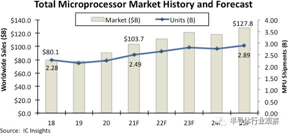 IC Insights:MPU首次突破1000亿美元  电子墨水屏 EINK 墨水屏 水墨屏 川奇光电 eink 元太科技 Insights MPU销售 第2张