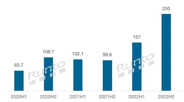 洛图科技:2021年全球电子纸标签模组出货量将超2亿片,2022年再翻倍  广东平板显示产业促进会 Runto洛图科技观研 eink 电子货架标签 电子价签 墨水屏价签 2021年电子价签出货量 2022年电子价签预测出货量 第1张