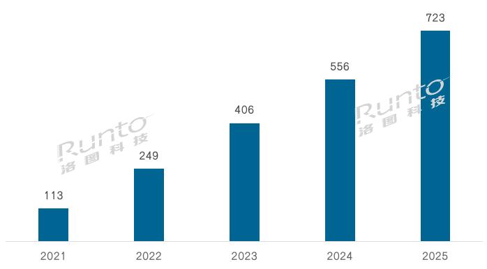 洛图科技:2021年全球电子纸标签模组出货量将超2亿片,2022年再翻倍  广东平板显示产业促进会 Runto洛图科技观研 eink 电子货架标签 电子价签 墨水屏价签 2021年电子价签出货量 2022年电子价签预测出货量 第3张
