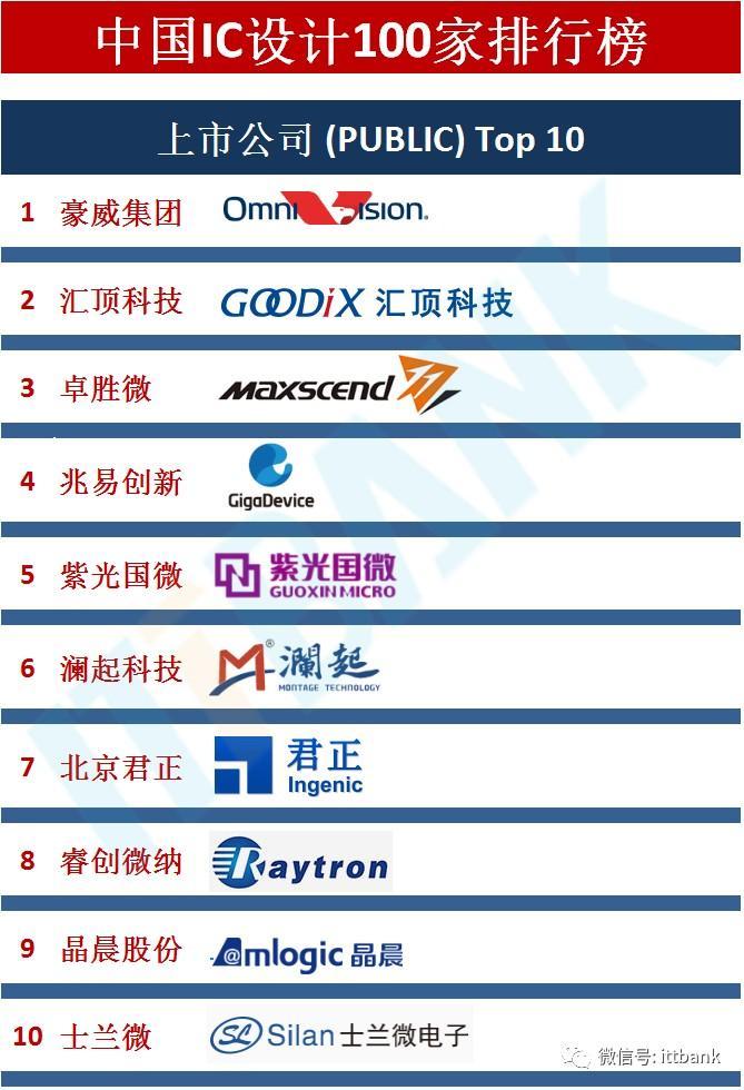中国100家IC设计公司排行榜